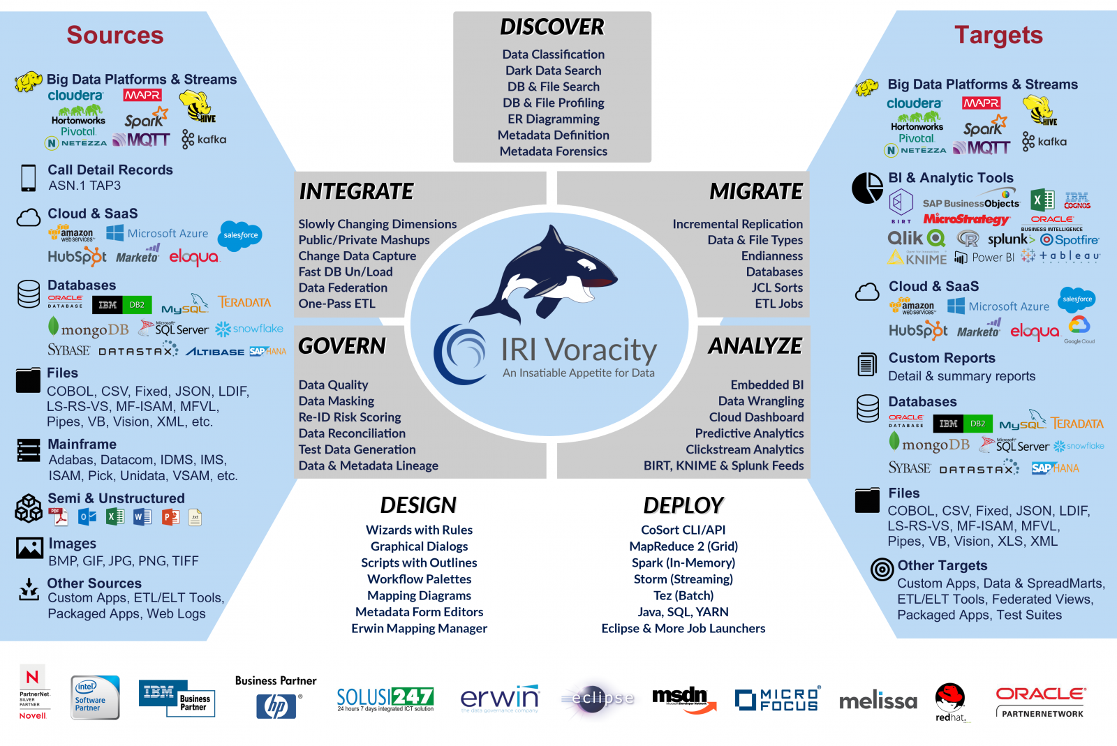 Voracity addresses the functional and performance aspects of big data DI and ETL, without the complexity or costs typical of the alternatives.