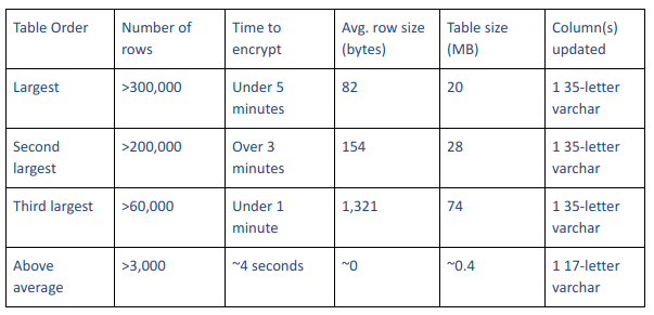 A chart showing how long it takes to encrypt tables of varying sizes