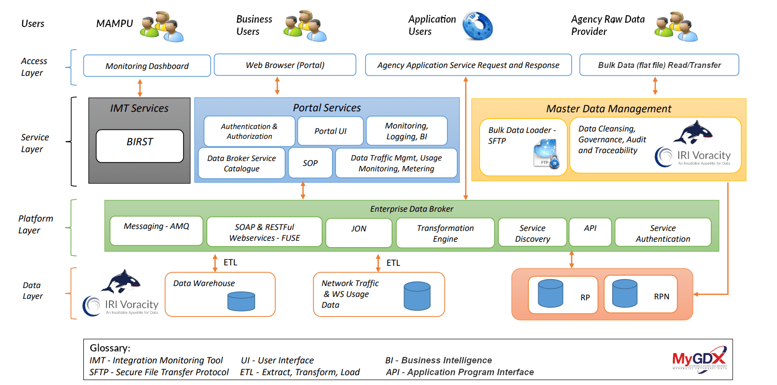 Malaysian Government Data Interchange Schematic