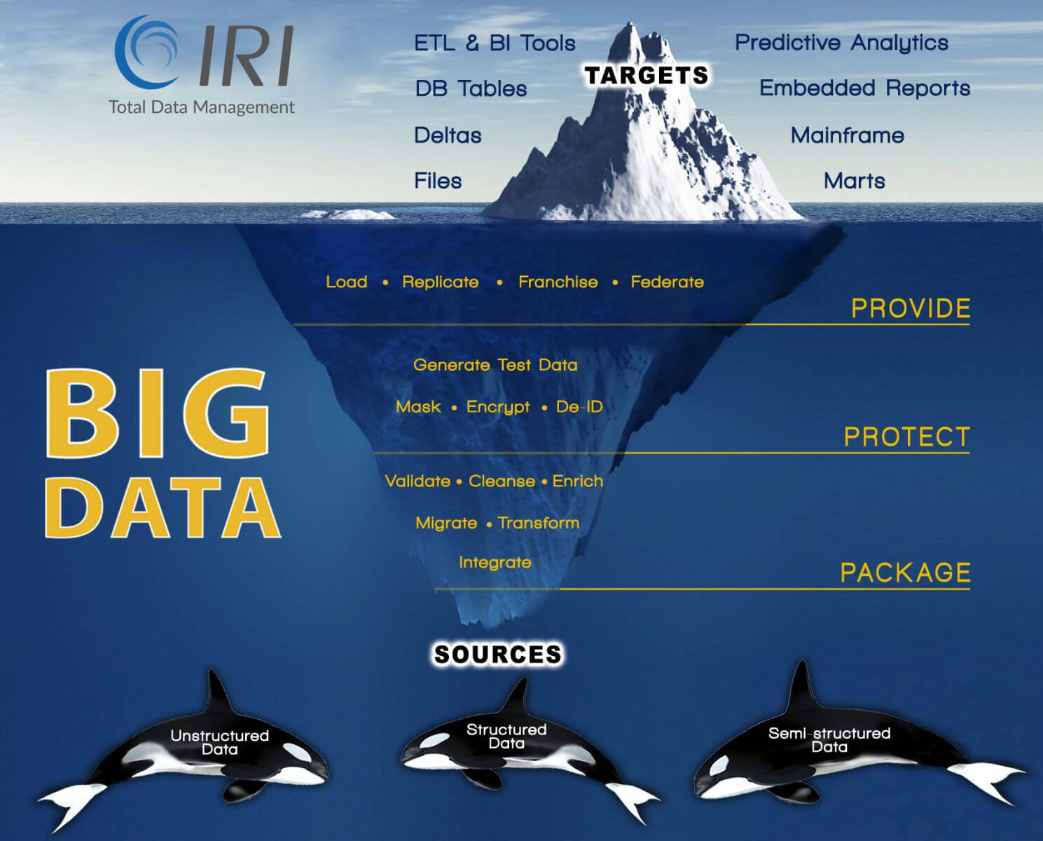 IRI CoSort Big Data Preparation, Iceberg Schematic
