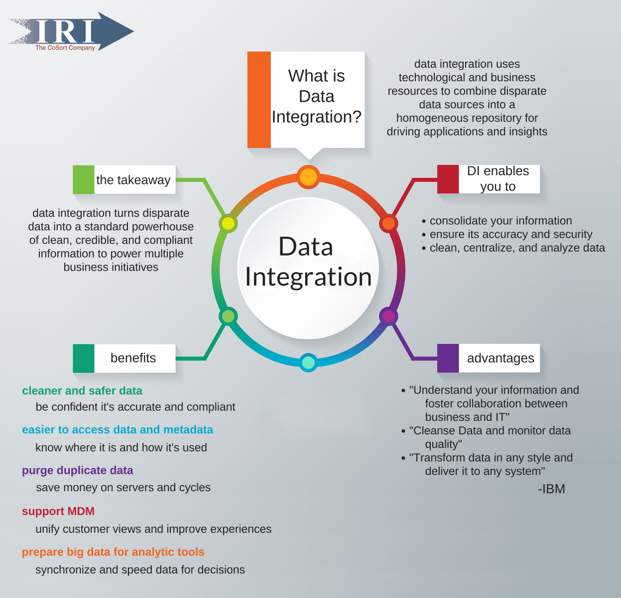 benefits and importance of data integration