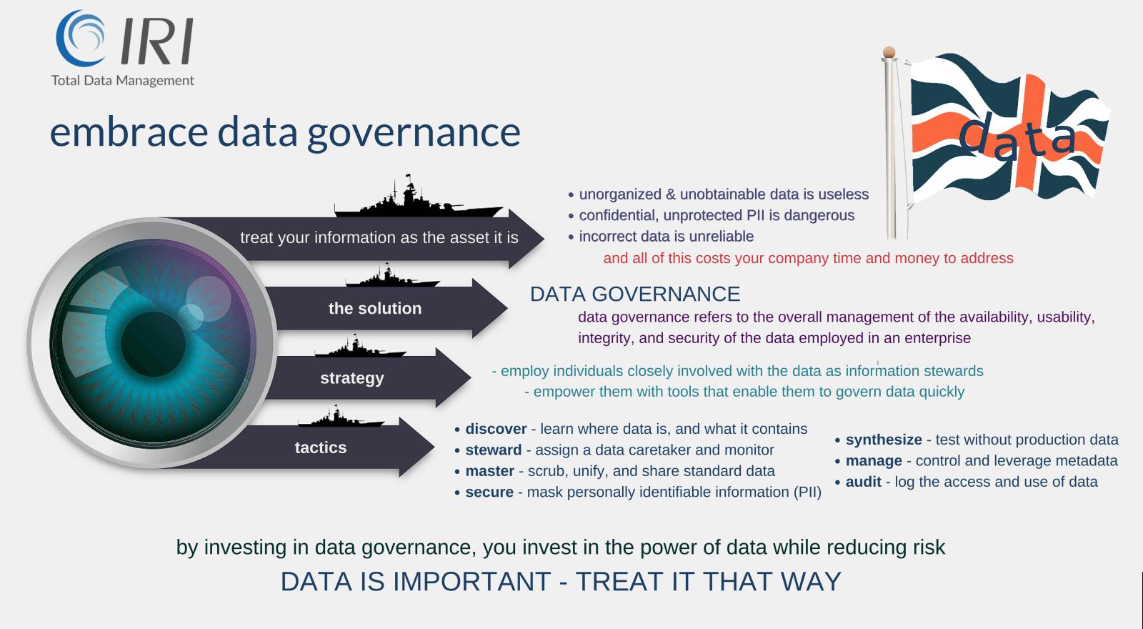 data governance description and benefits