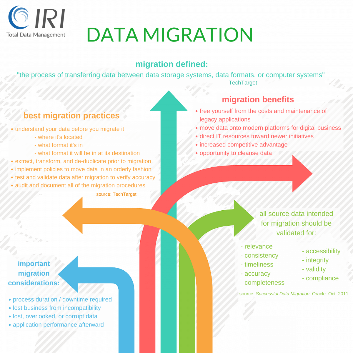 data migration information and benefits