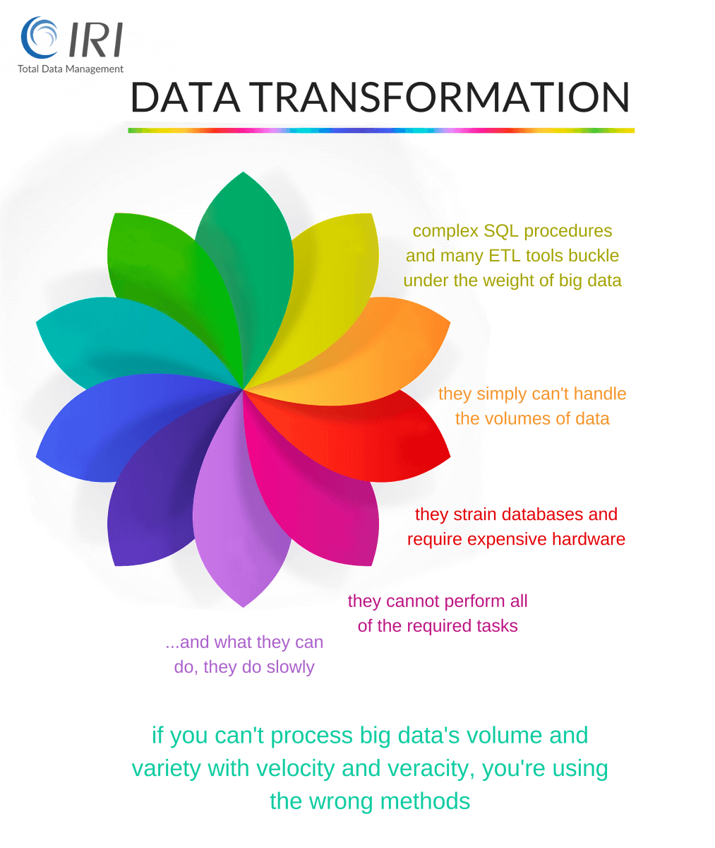 the importance and benefits of data transformation