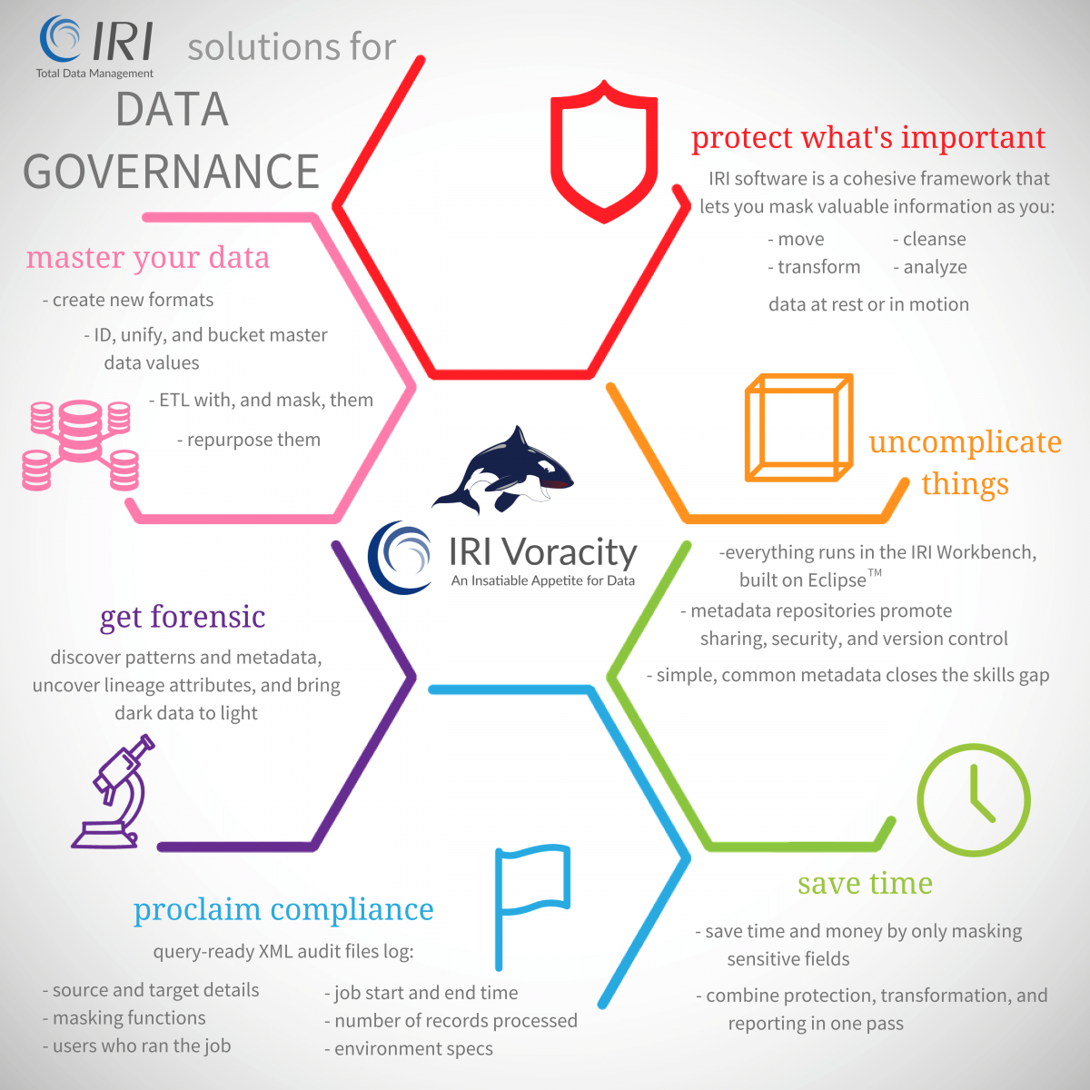 IRI Voracity solutions for data governance problems