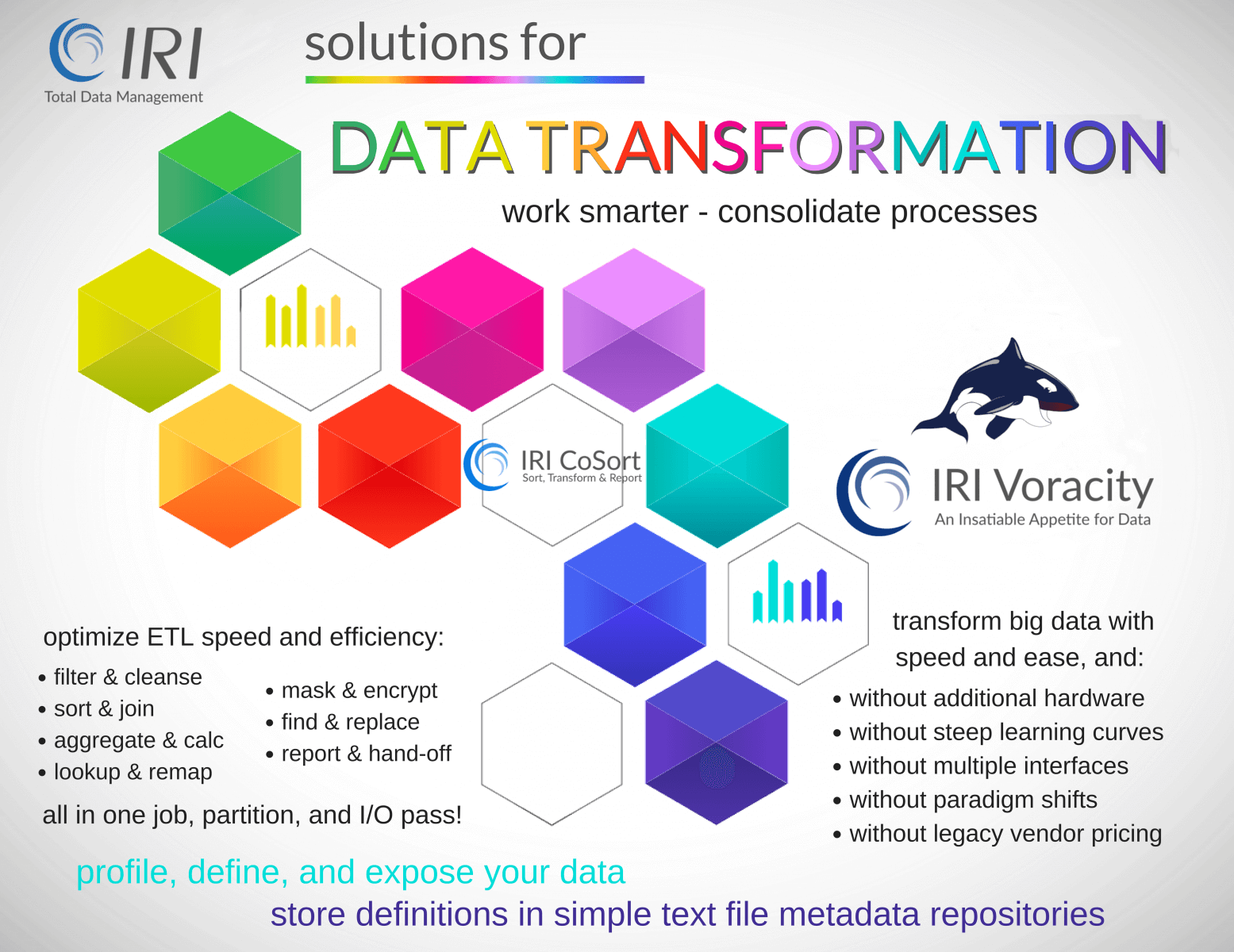 IRI solutions for data transformation problems to maximize the value of data