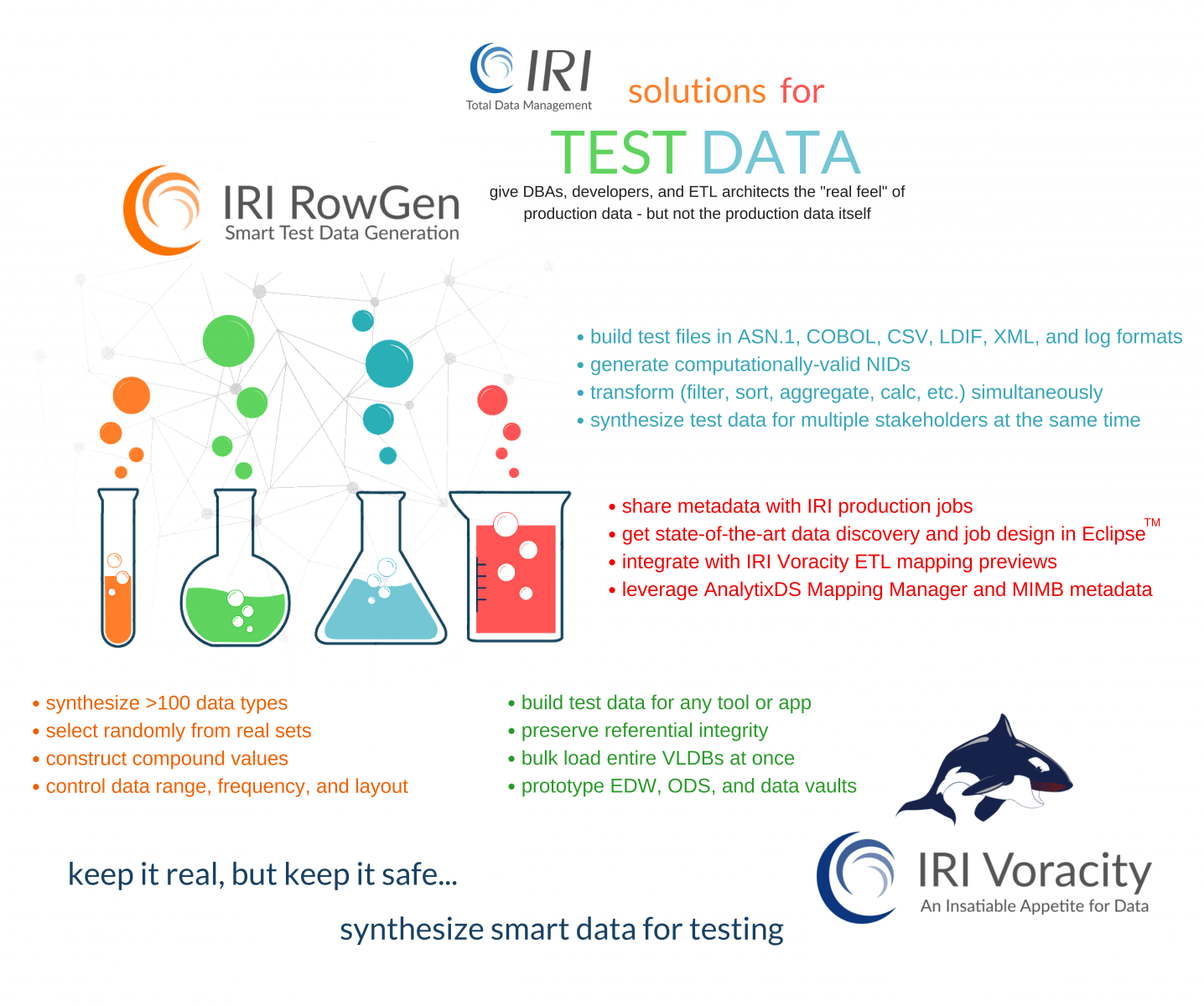 IRI solutions for creation of realistic but inauthentic test data
