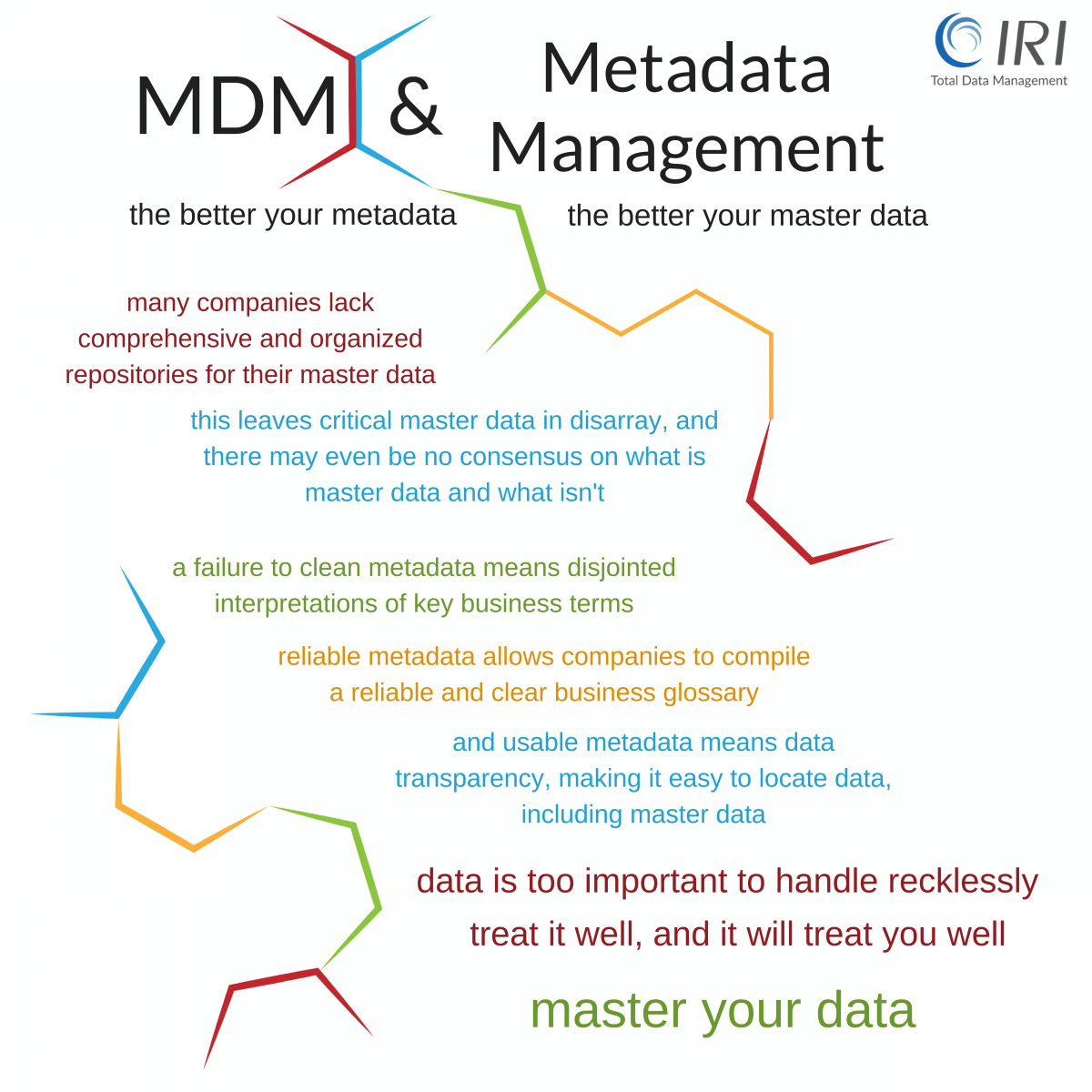 Metadata management and master data management (MDM) benefits