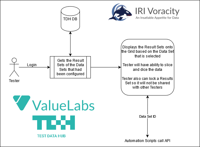 ValueLabs IRI tester