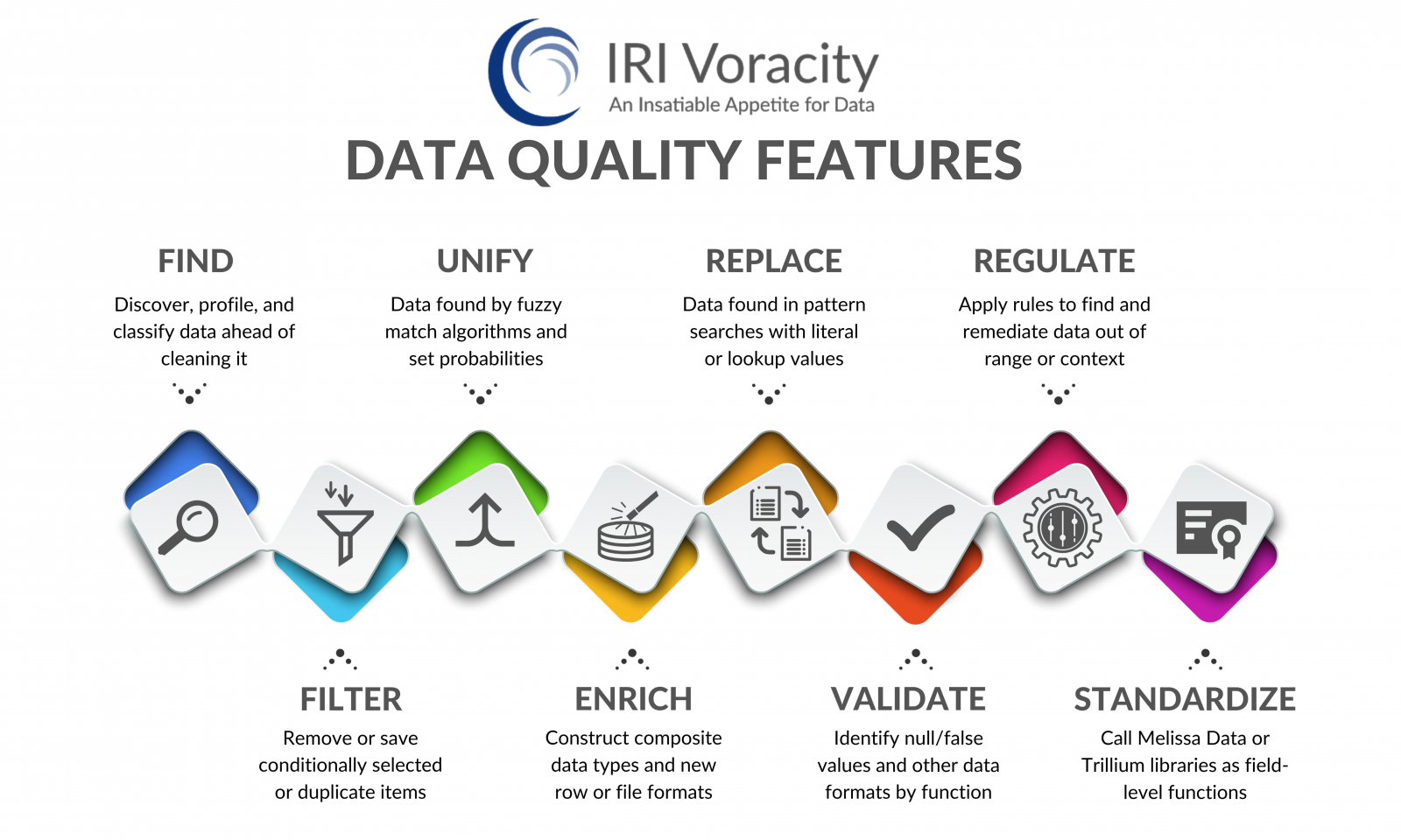 Voracity Data Quality Features
