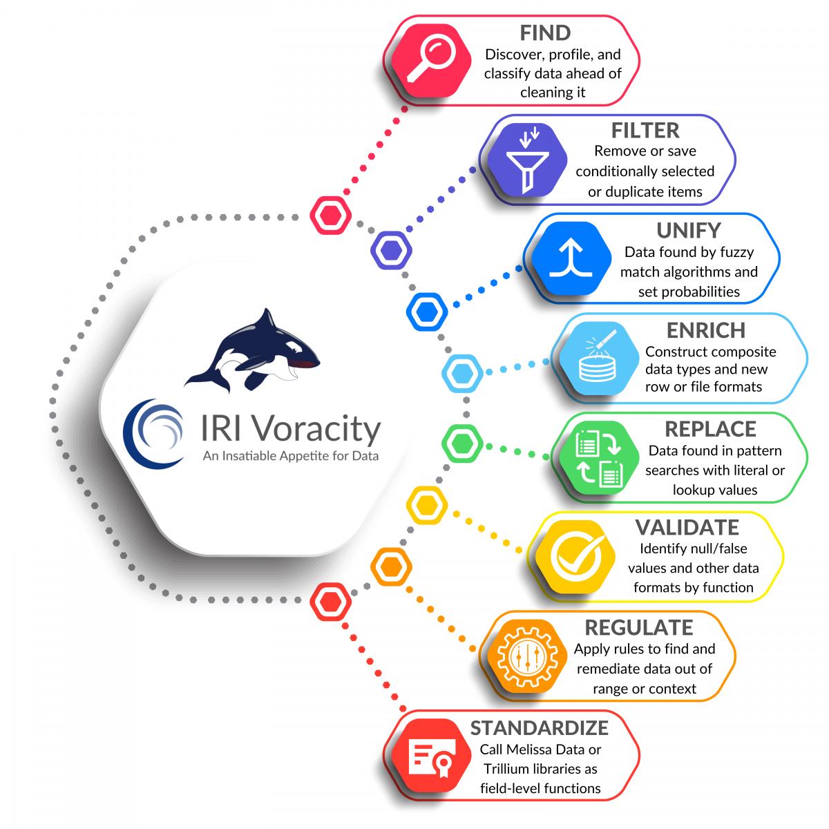 Voracity Data Quality