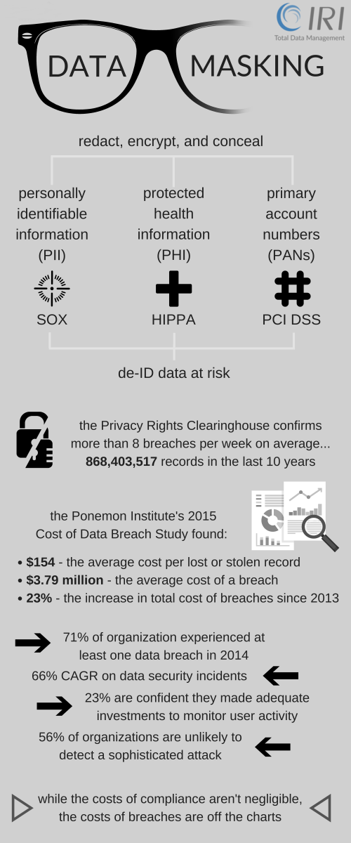 data masking facts and risks of not protecting data