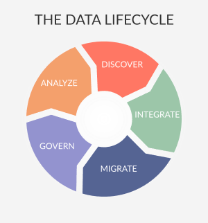 data lifecycle diagram