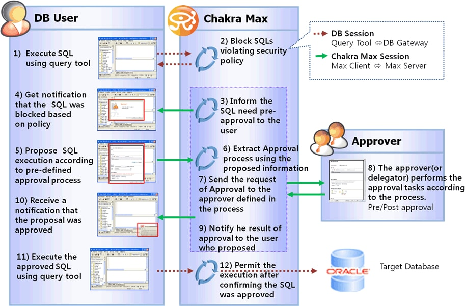 Iri chakramax data centric audit and protection dcap for pii in chakra max dynamically masks pii columns on a per user basis to prevent unauthorized data exposure during queries this built in data redaction feature fandeluxe Choice Image