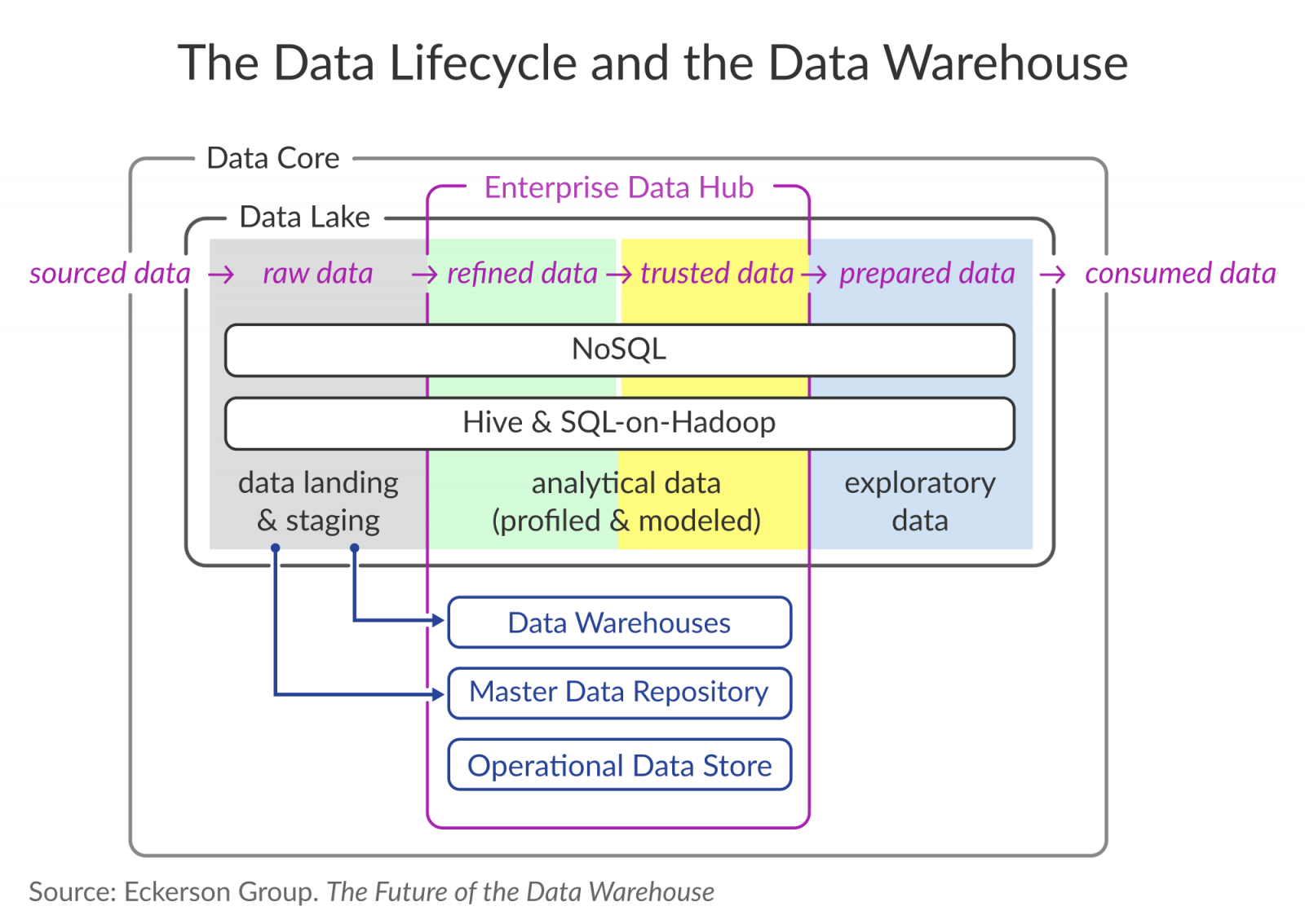 Data Warehouse Schematic