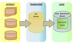 Diagram of extract, transform, load (ETL) process