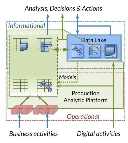 Production Analytics Platform diagram