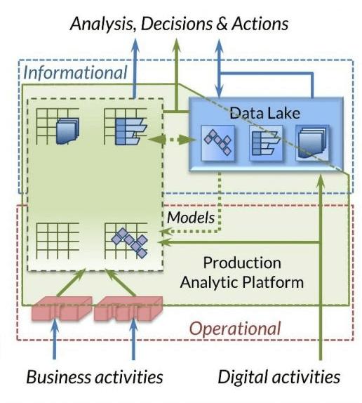 Production Analytics Platform diagram