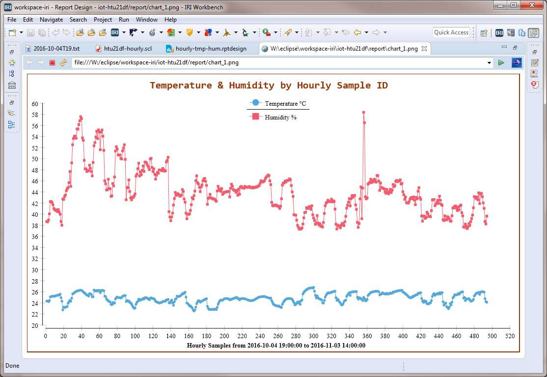 a chart in BIRT showing temperature and humidity as aggregated by Voracity