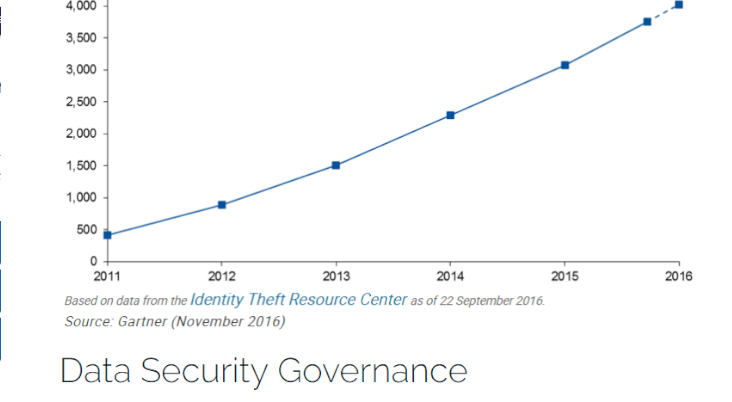Data Security Governance Blog