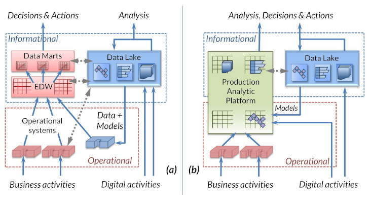 Production Analytic Production Analytics Platform schematic