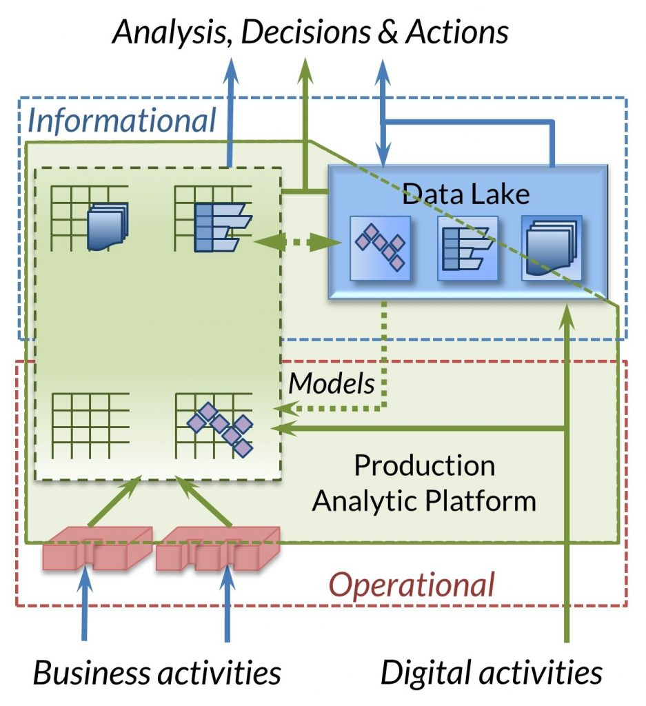 Production Analytic Platform schematic