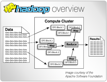 Hadoop overview schematic