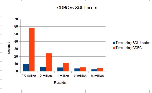 odbc-graph
