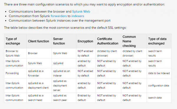 Configuration scenarios in a table from Splunk documentation