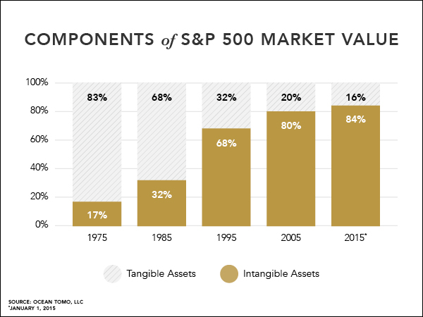 Components of S&P 500 Market Value