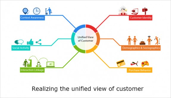 Realizing the unified view of customer