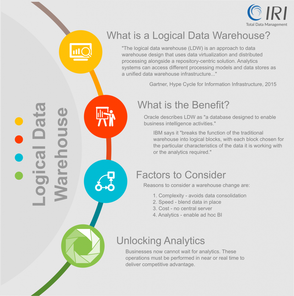 logical data warehouse infographic