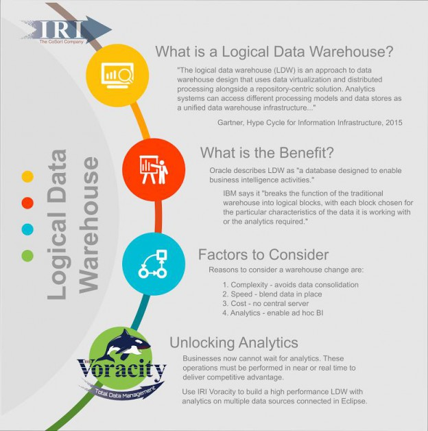 IRI Voracity and the Logical Data Warehouse