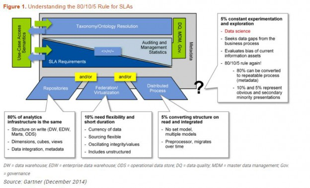 Understanding the 80/10/5 Rule for SLAs