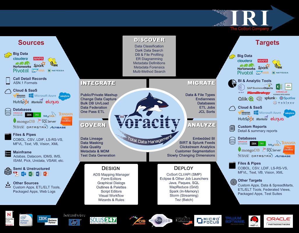 Voracity flyer