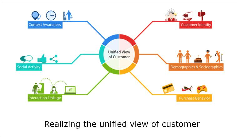 Unified View of Customer