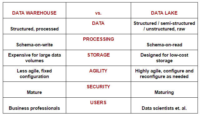 Data Warehouse vs. Data Lake (chart)