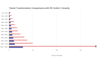 Post image for Optimizing Talend Transforms with IRI CoSort
