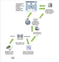 Post image for IoT & IRI – Aggregation on the Edge