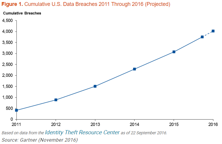 U.S. Data Breaches