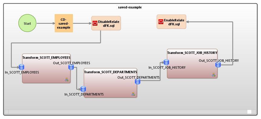 IRI Voracity workflow schematic