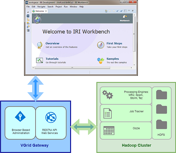 Running Voracity Jobs in Hadoop - IRI