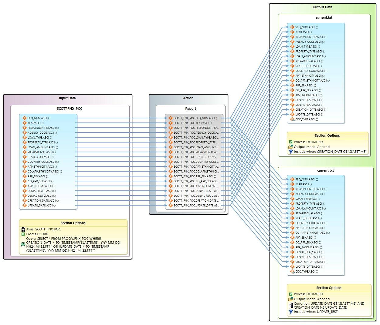 Detecting Incremental Database Changes (Oracle to MongoDB ETL) - IRI
