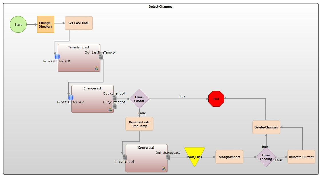 workflow diagram mongodb