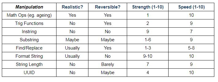 data manipulation table
