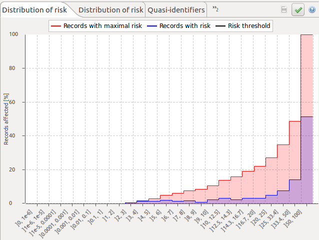 ARX Distribution of Risk Graph