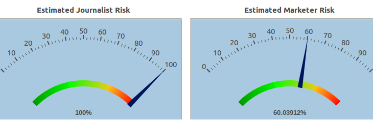 workbench risk scoring charts