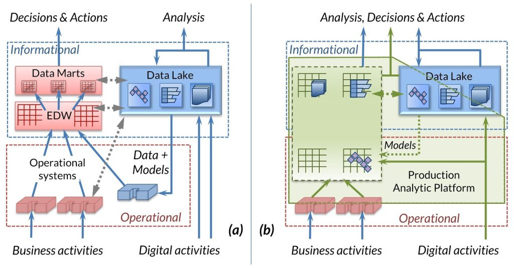 From Data Warehouse to Production Analytic Platform