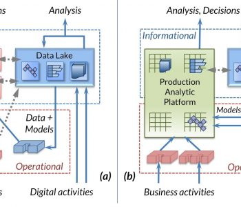 Evolution of the Production Analytic Platform