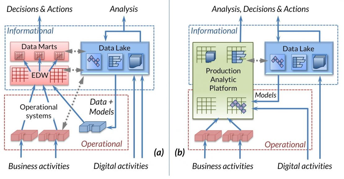 Production Analytic Platform